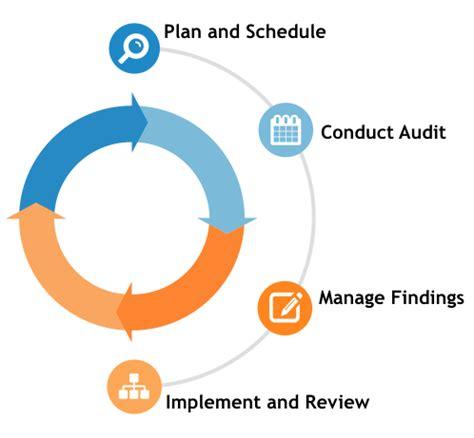 Sample energy auditor resume